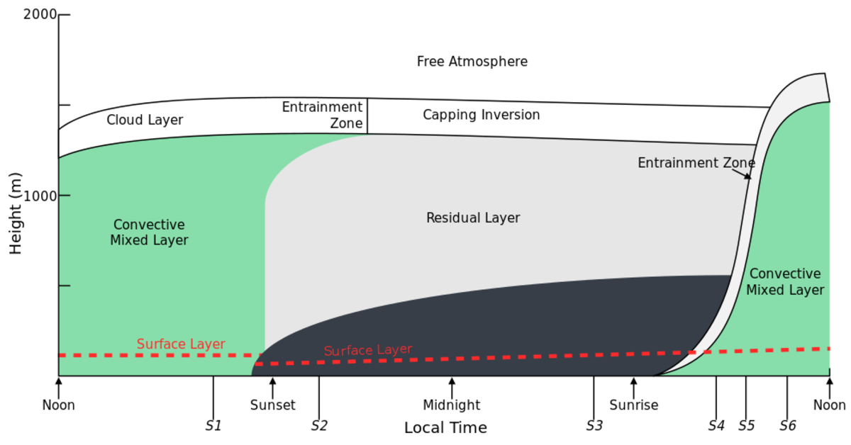 The atmospheric boundary layer. Note this figure shows the diurnal cycle of the boundary which will be addressed later in this article.