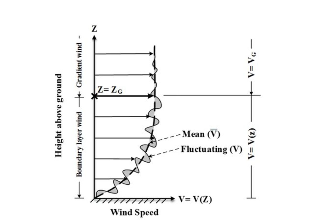 The wind profile in the boundary layer. Note that the gradient wind can be seen as the more advanced version of the geostrophic wind.