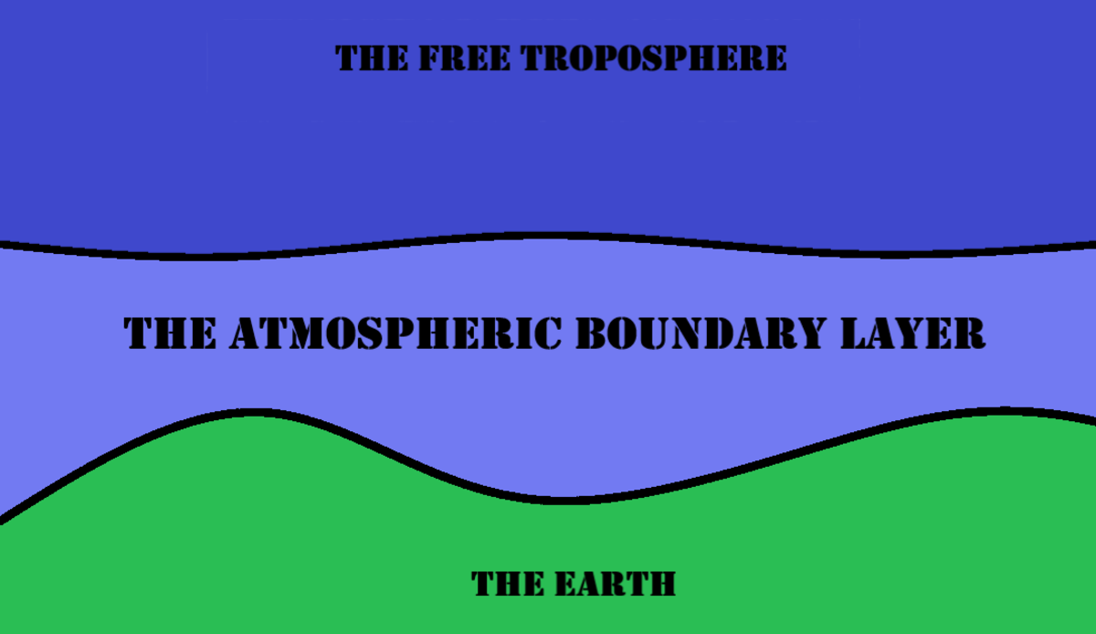 What is the Atmospheric Boundary Layer?