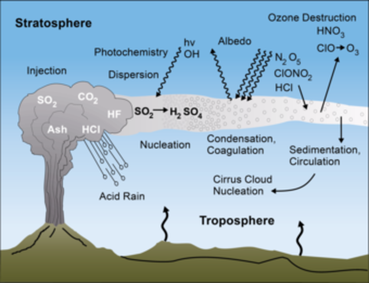 The figure shows multiple different ways in which volcanic eruptions can affect the climate.