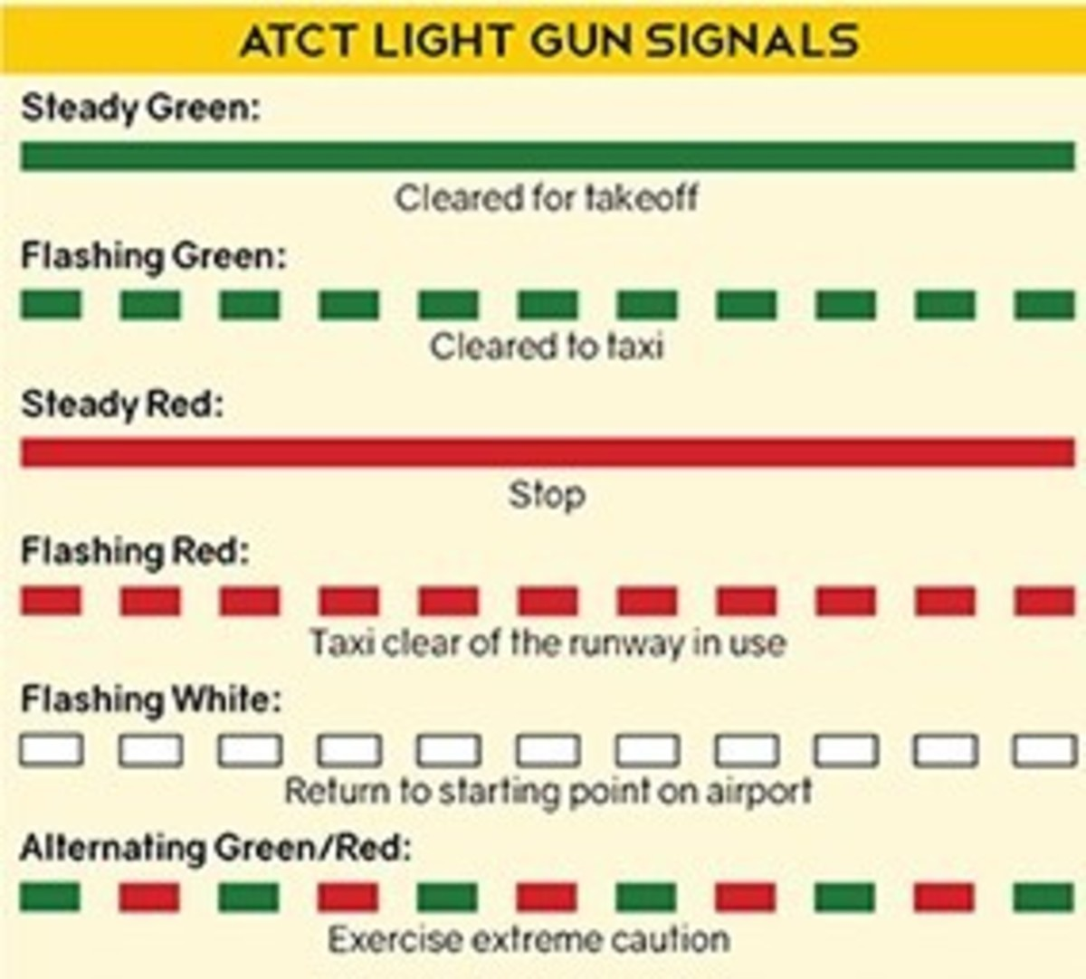 If you lose two radio communication with the tower; turn your vehicle to face the tower flash your headlights and wait for light gun signals. If you have a mobile phone call airport operations or ATCT