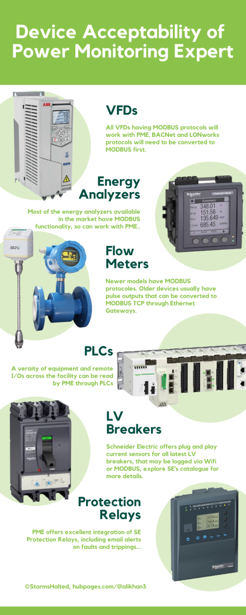Devices and equipment integration with Power Monitoring Expert.