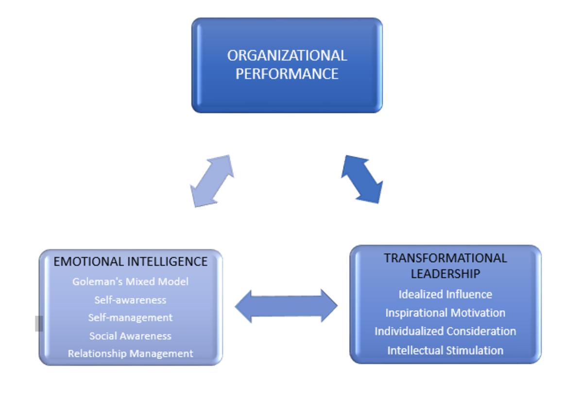interrelationship-between-emotional-intelligence-transformational-leadership-and-organizational-performance