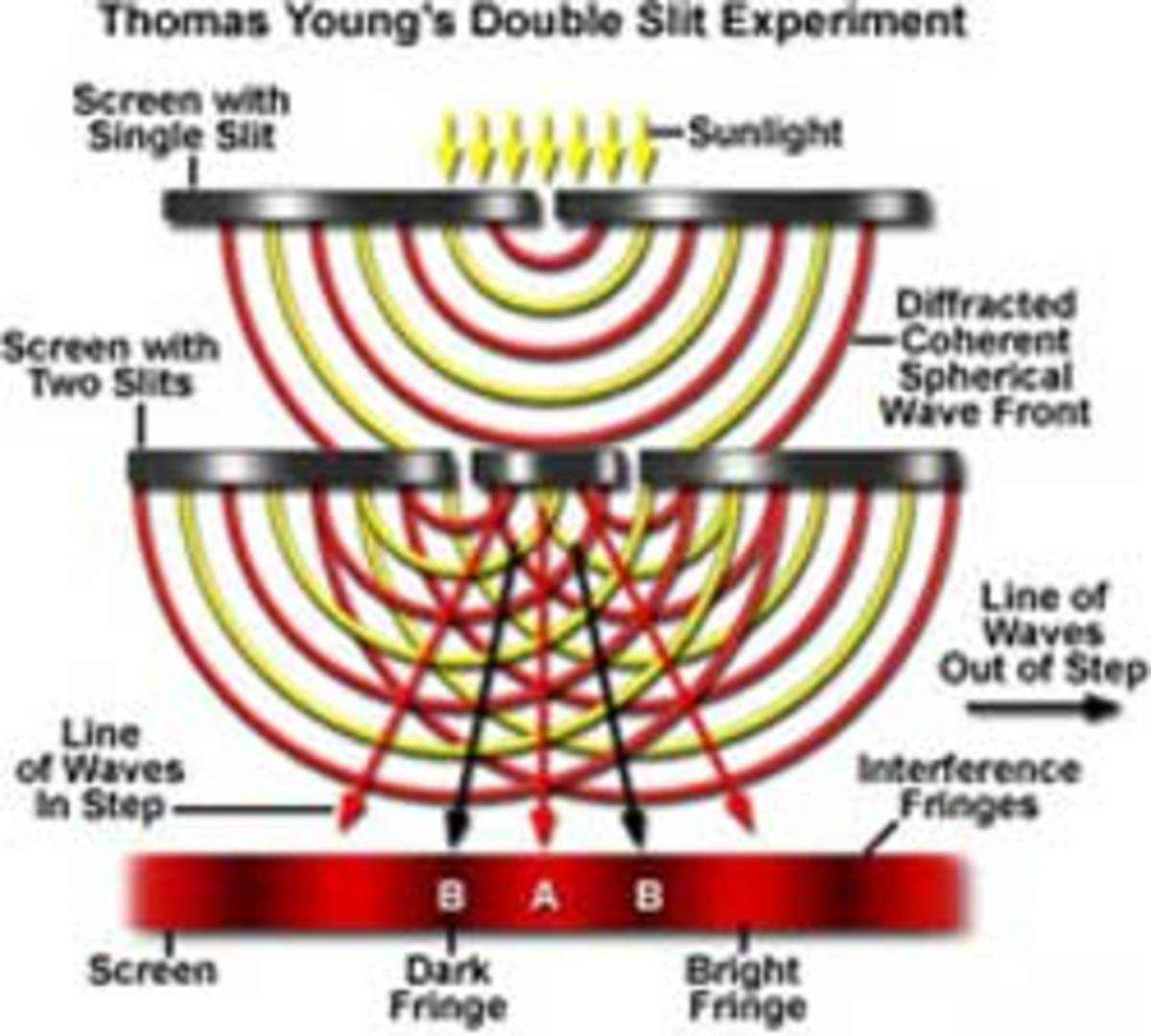 Further weirdness emerges from the double slit experiment. Various methods of doing the experiment have raised more questions than they answered.