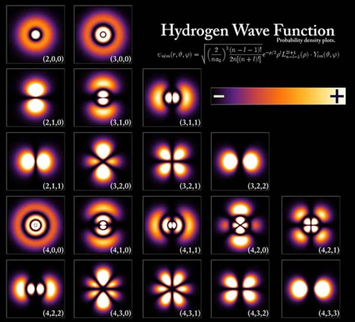 These are various patterns for the electron cloud for hydrogen, More complex elements have more complex patterns.