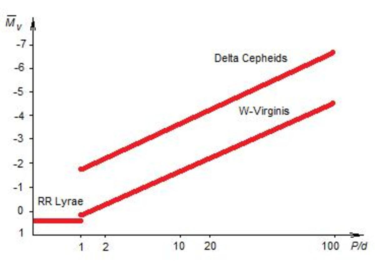 Figure 3. RR Lyrae, W Virginis and δ Cepheids shows almost linear relationship between luminosity and period. This relation is of significant importance to measure the distance.