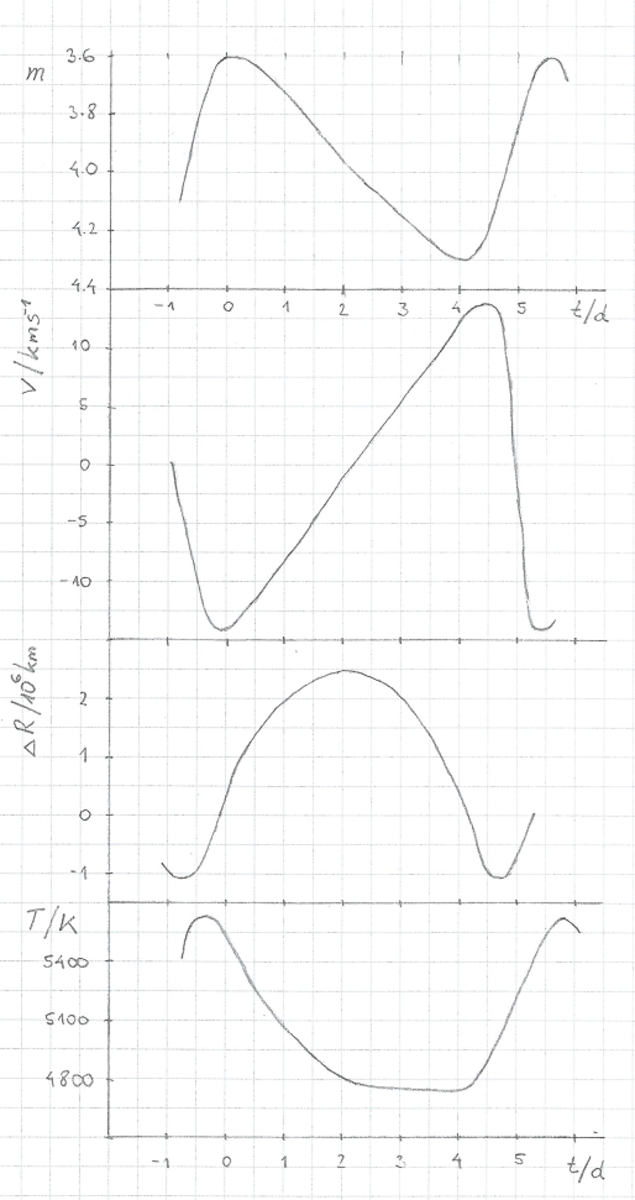 Figure 2. Graphically presented data for Delta Cephei. The brightness is largest when the temperature is highest.