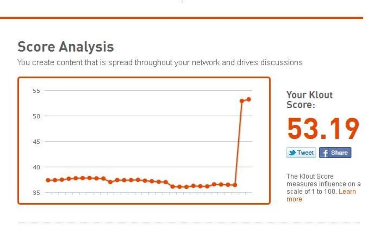 Your Klout score over time