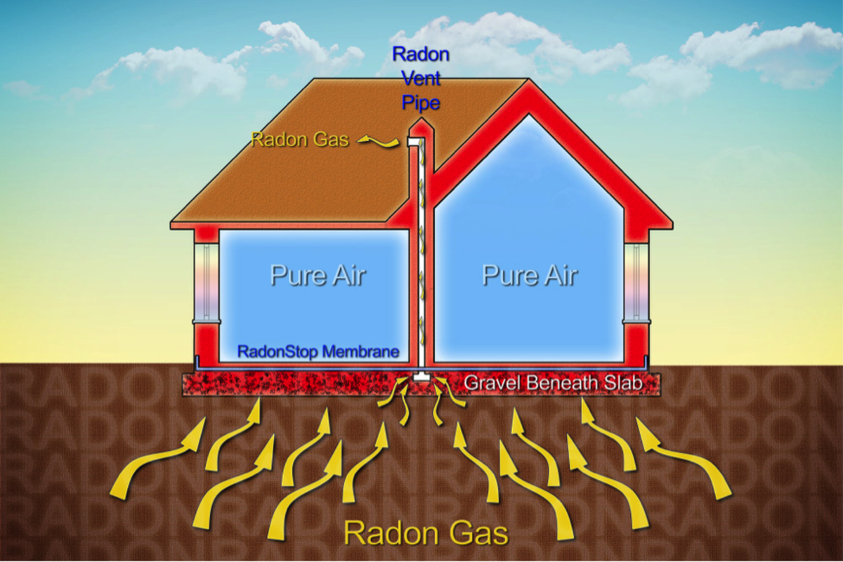 Fig. 3. Home Guide. (n.d.). How much does radon mitigation cost?