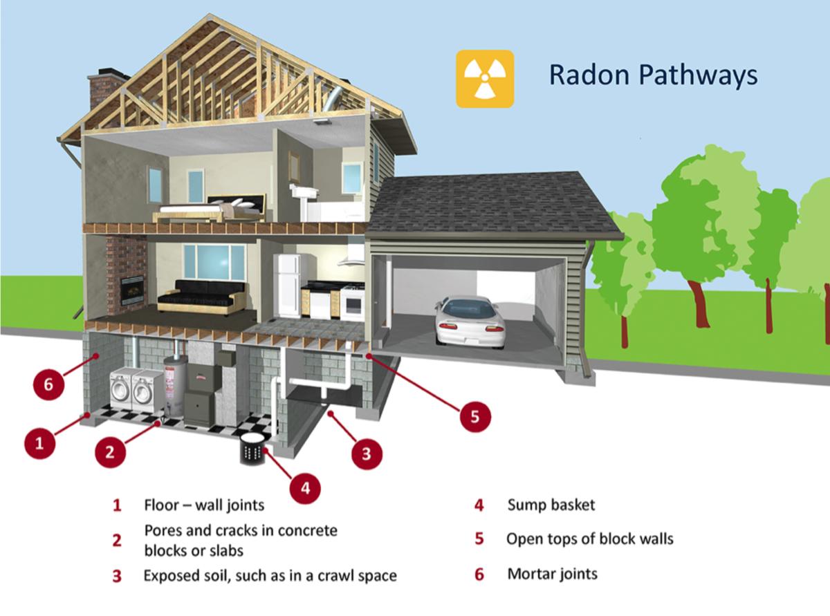 Fig. 2. Radon Pathways. Minnesota Department of Health (MDH) (n.d.). Radon in Homes