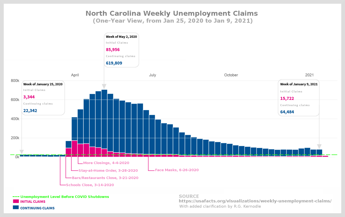 Figure 2. One-year view of North Carolina weekly unemployment claims with key economically and socially destructive government actions highlighted. Adapted by R. G. Kernodle from original source.