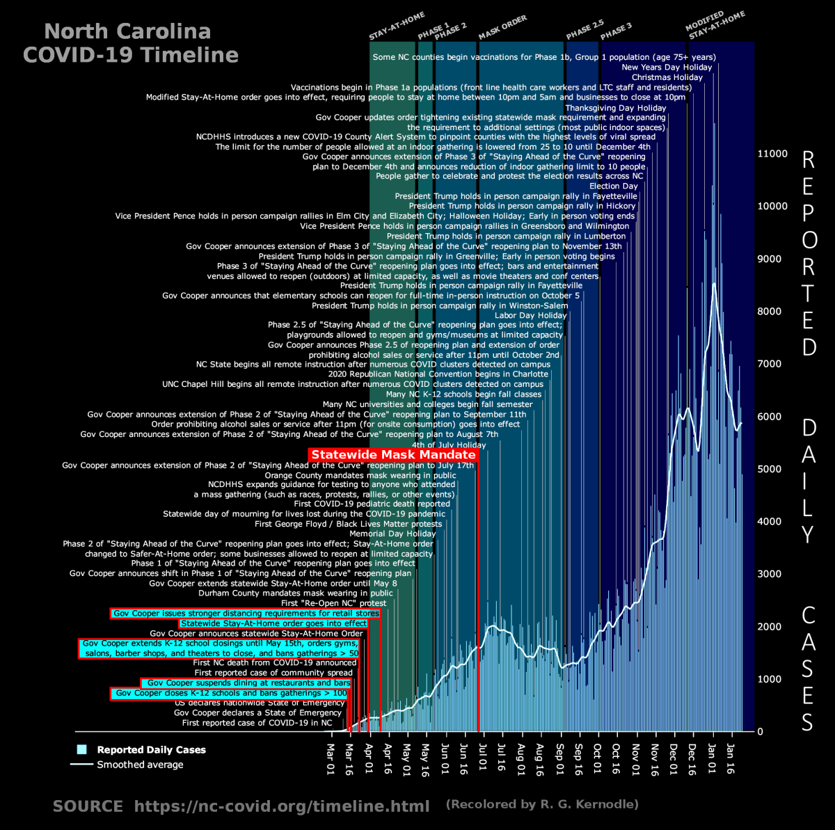 Figure1. NC COVID-19 timeline, showing all government actions in relation to the COVID-19 case-growth curve, with key economically and socially destructive markers.Chart adapted and enhanced from the original source, by R. G. Kernodle.