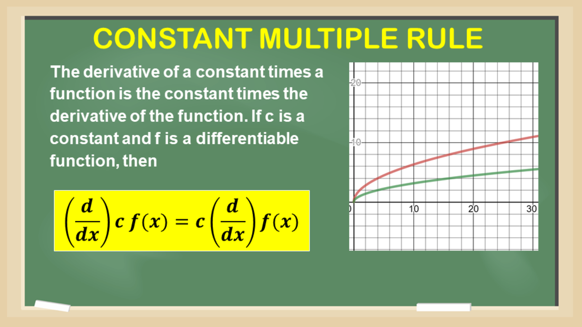 Constant Multiple Rule