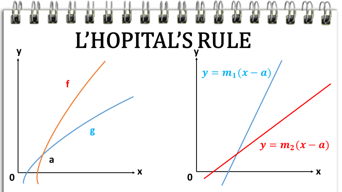 L'Hopital's Rule and Indeterminate Forms