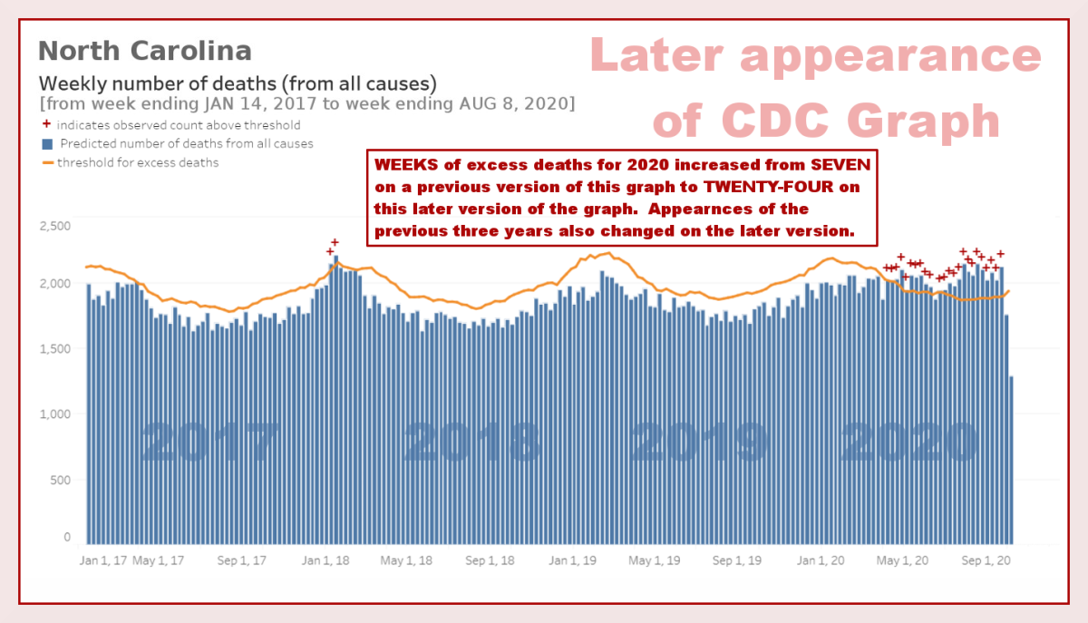 Figure 5a. Graph of North Carolina all-cause death rate from 2017 to 2020,  based on a later appearance of a CDC graph, adapted from the original source by R. G. Kernodle