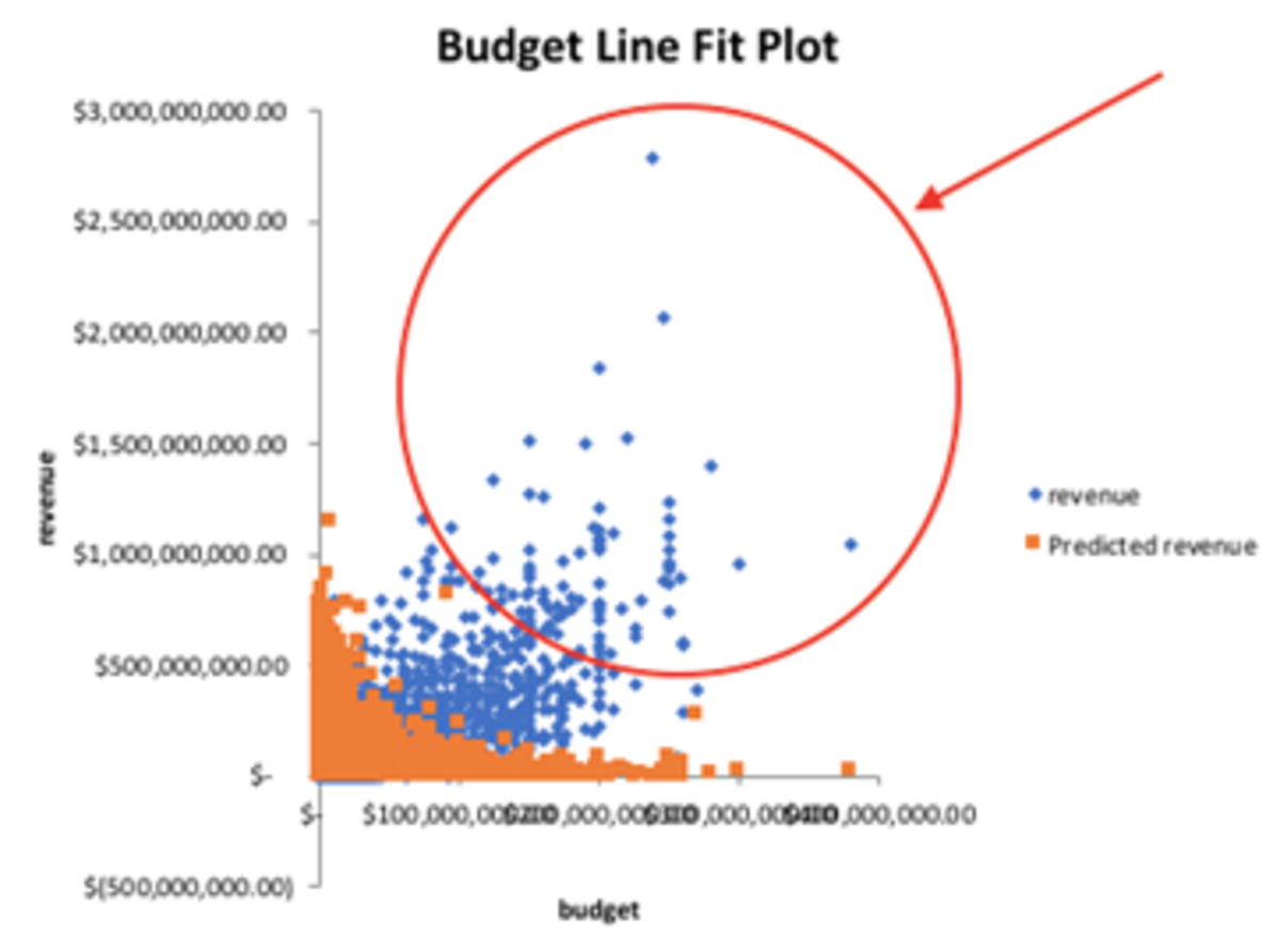 predicting-movie-box-office-revenue-according-to-budget-and-runtime