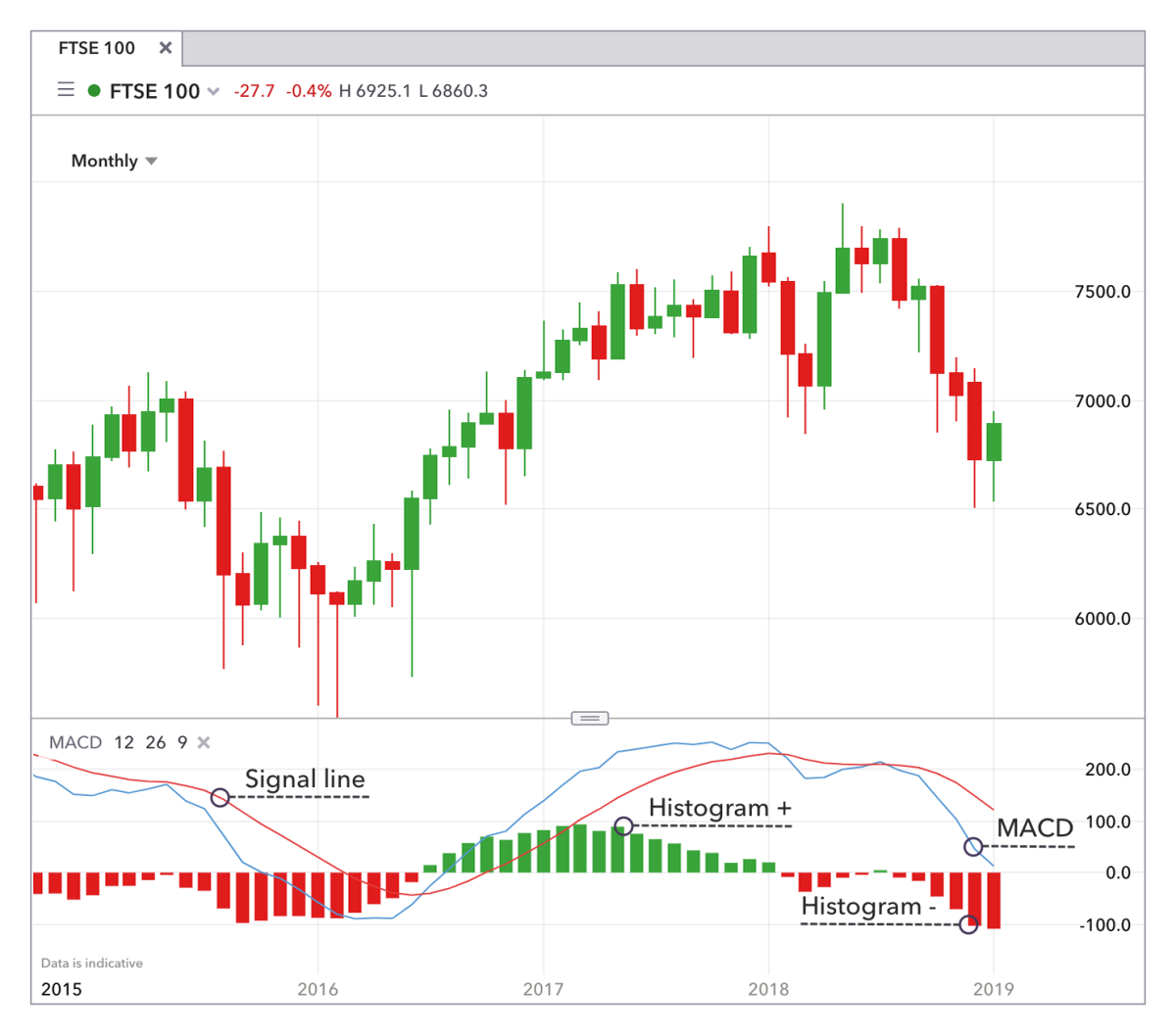 When the signal line diverges from the average in a downward trend, the price will likely dip while when it diverges in an upward trend, prices will go up.