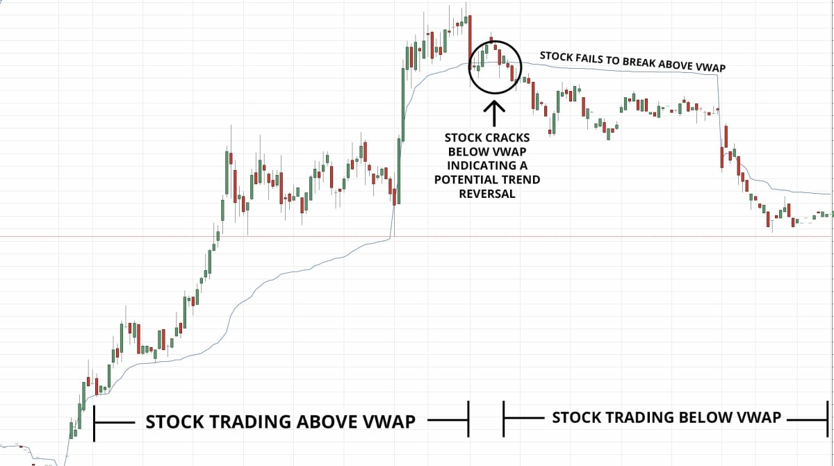 VWAP indicates the direction