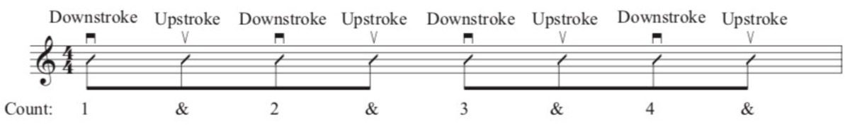 guitar-strumming-patterns-that-fit-most-songs