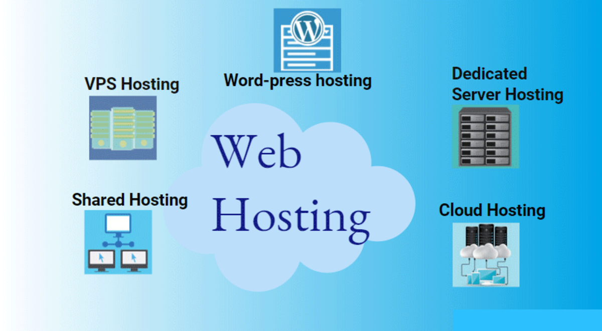 What Is Web Hosting? What Is the Type of Hosting?