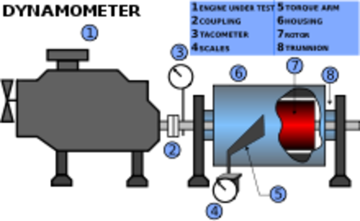 Use of Dynamometer