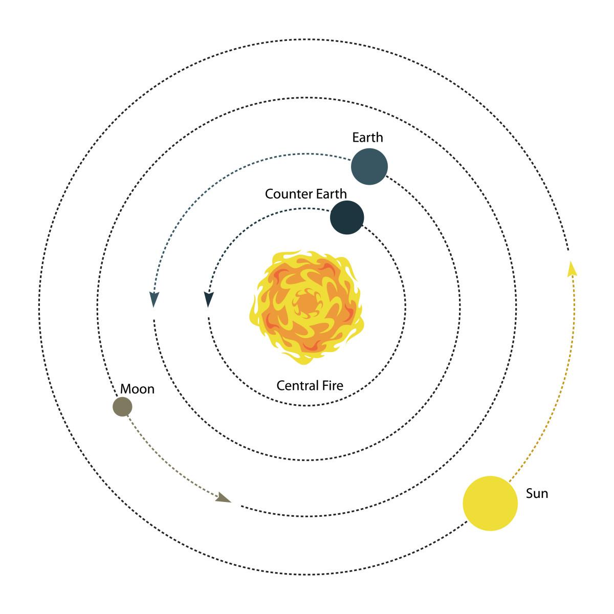 The Pythagorean Model of the Inner Solar System.