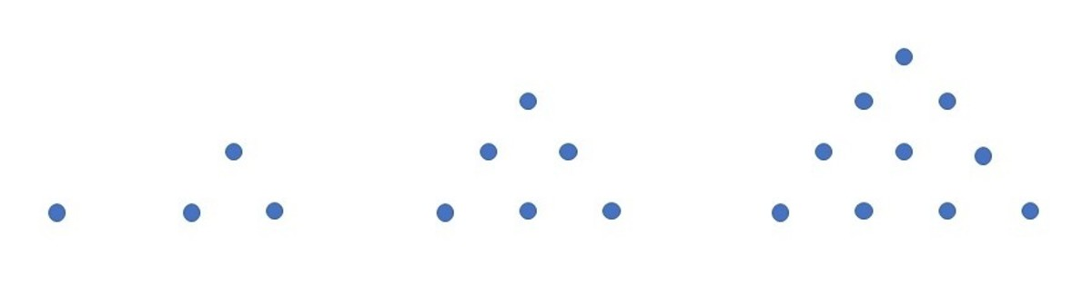 The first four triangular numbers: 1, 3, 6, 10 (tetractys).