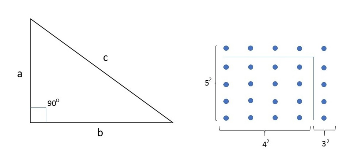 A right triangle and the gnomon for the Pythagorean Theorem. In this case, a=3, b=4, and c=5.