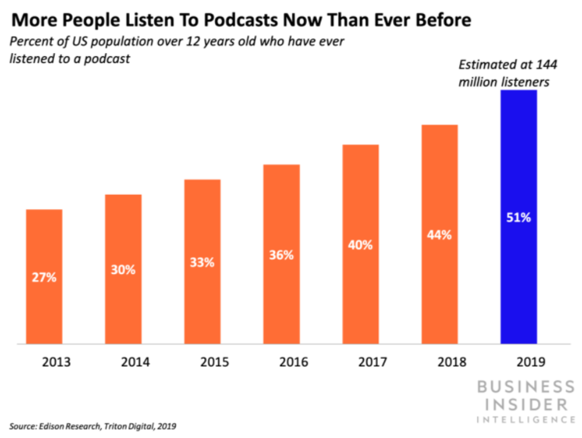 Podcast Data From Business Insider