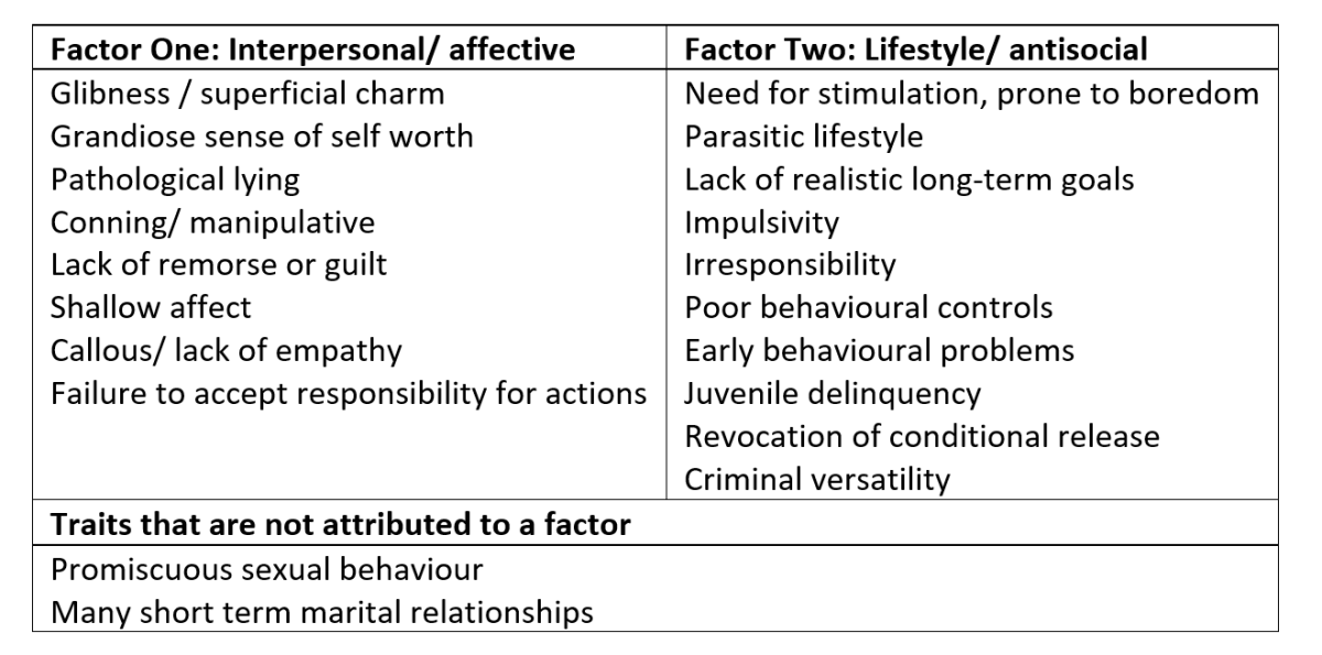 Items on the PCL-R categorised into factors (Hare 1991)