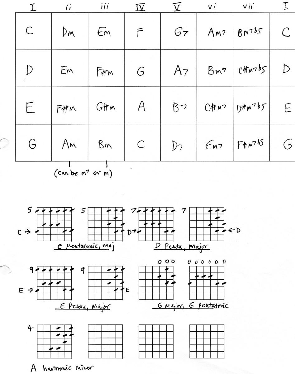Guitar Chords Key Of F Sharp Minor