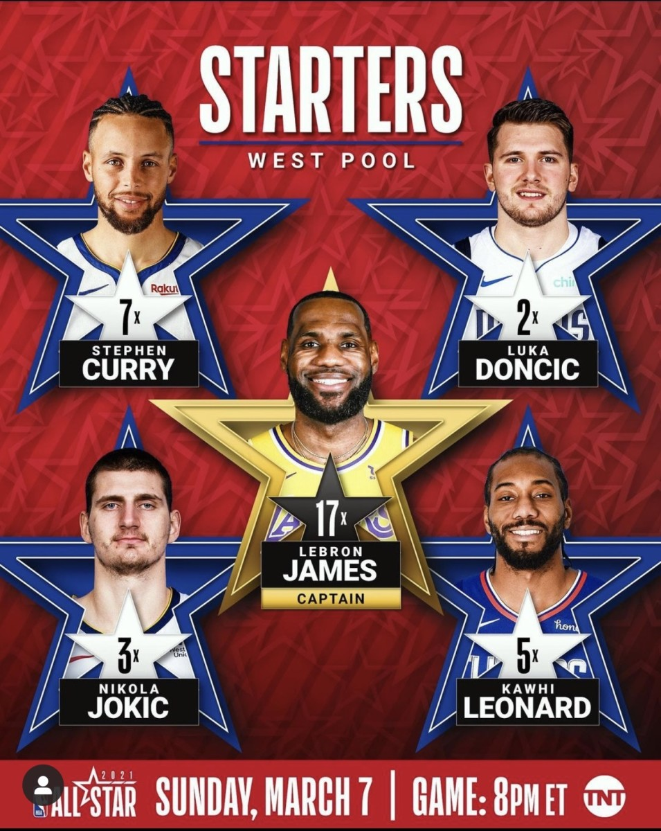 The West starters are going to be captain once again LeBron James from the Lakers,  3 point master Steph Curry, Mavs international franchise player Luka Doncic, the Claw Kawhi Leonard from the Clips and Nuggets big man Nikola Jokic.