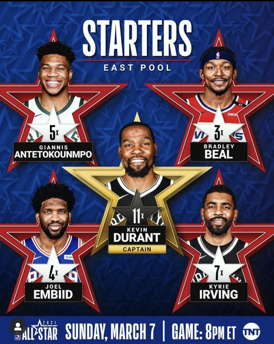 The Eastern Starters will Kevin Durant who will serve as captain, his teammate Kyrie Irving will join him, hot hand Bradley Beal from the Wizards, 76ers big man Joel Embiid, and defending MVP Giannis Antetokounmpo.