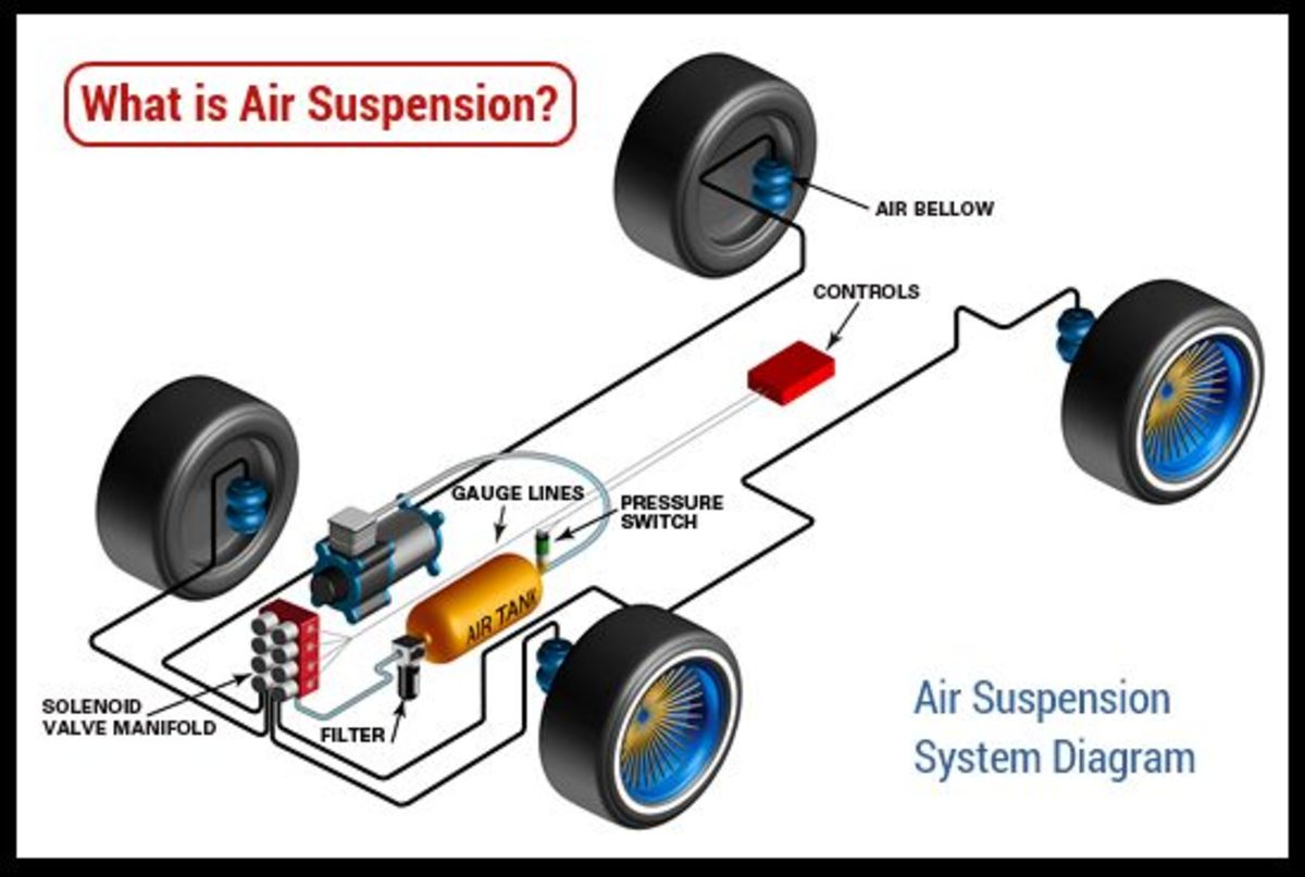 Car Air Suspension How It Works