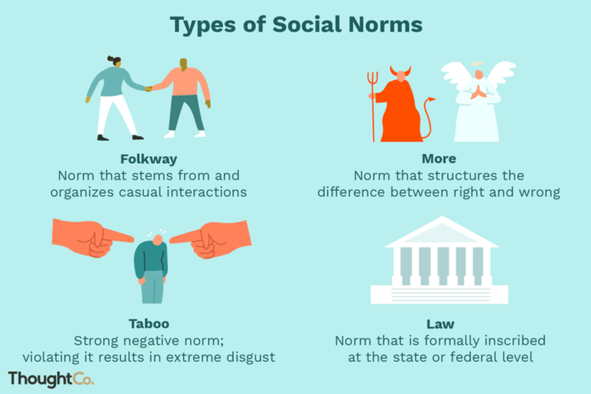 Norms in Different Cultures