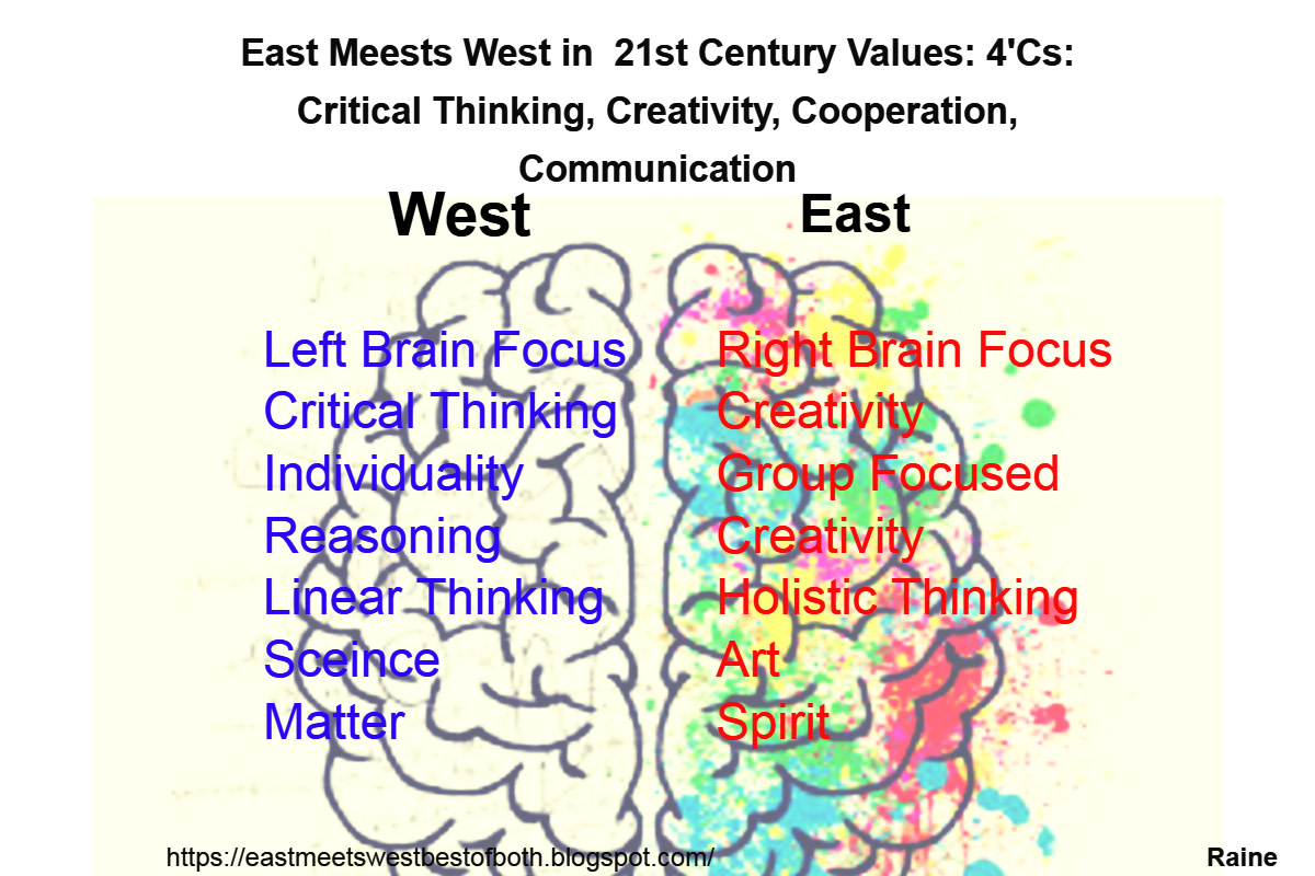 West and East are compared to Left and Right Brain functioning. Whereas the West evolved along a left brain focus of reasoning, linear thinking and individuality - the East evolved along a right brain path of holistic, spiritual and aesthetic values.