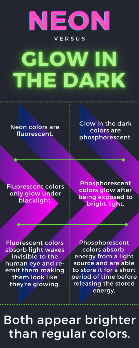 Differences between neon and glow-in-the-dark colors.