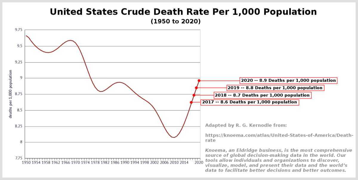 Figure 1. Graph of United States Crude Death Rate from 1950-2020.