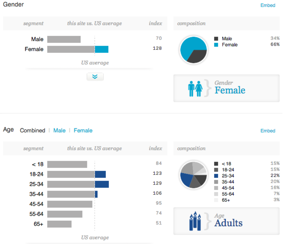 The average hub reader is more likely to be a female within the age group of 18 to 45