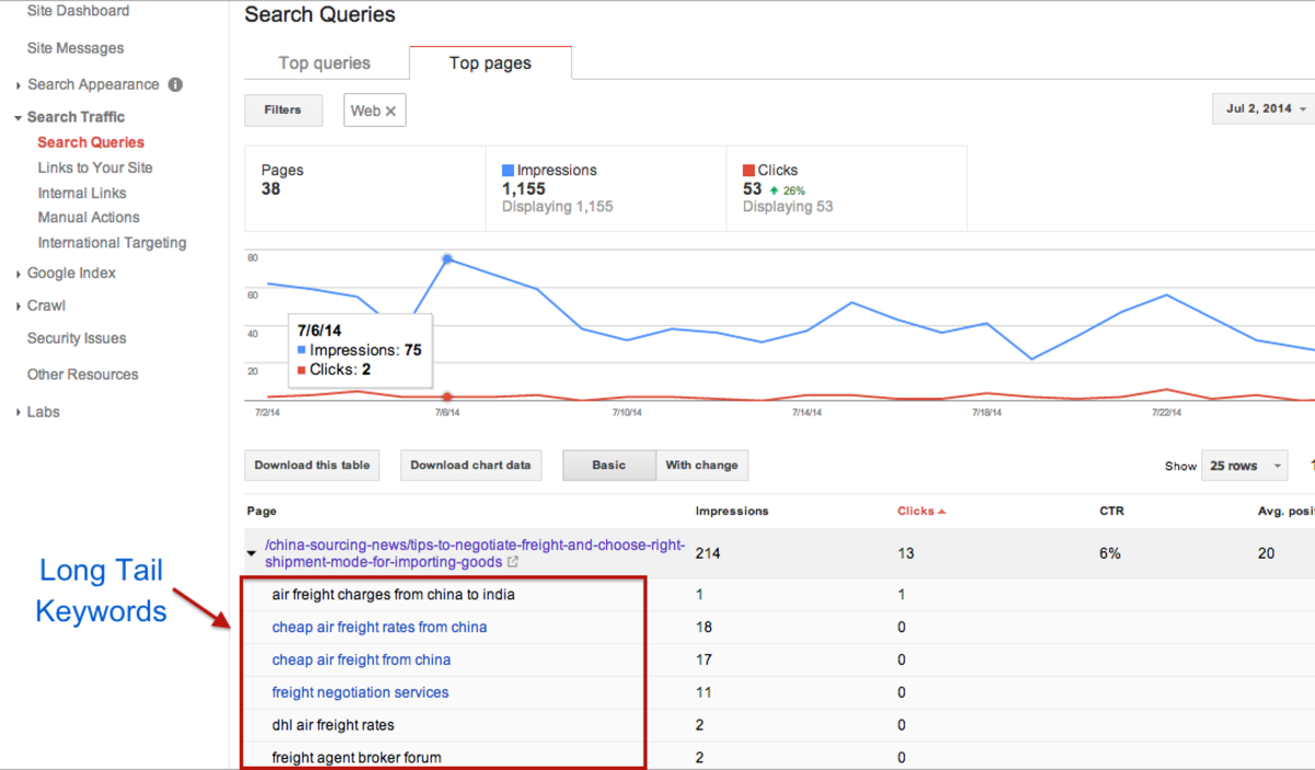 Finding long tail keywords is easy with Google webmaster tools.