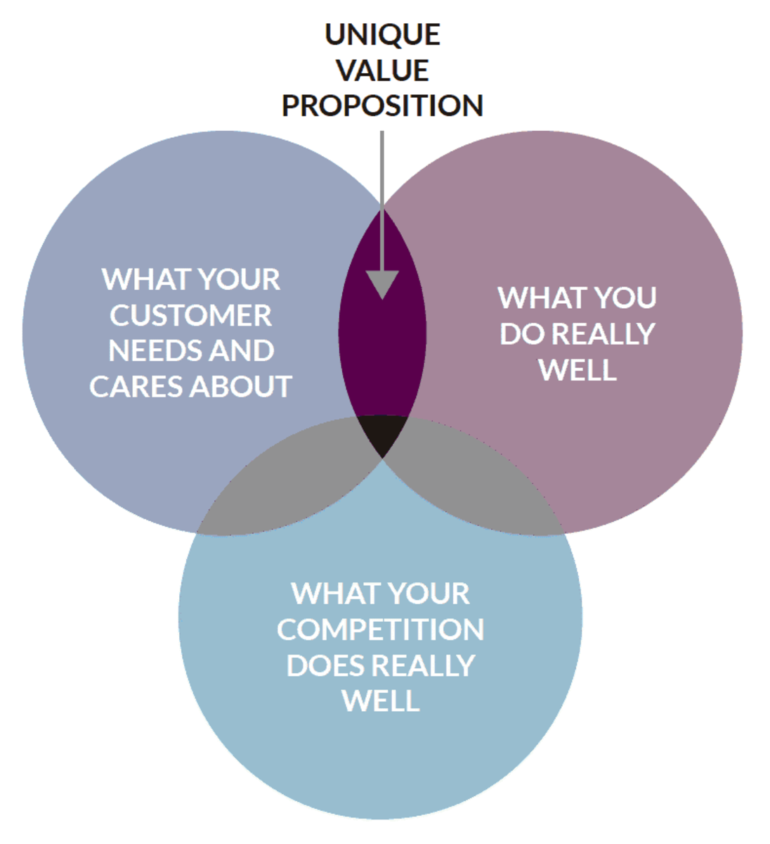 how-to-perform-a-competitive-analysis-for-ppc