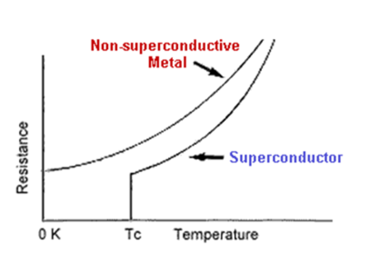 Graph of Temperature vs. Resistance for a Type 1 Superconductor