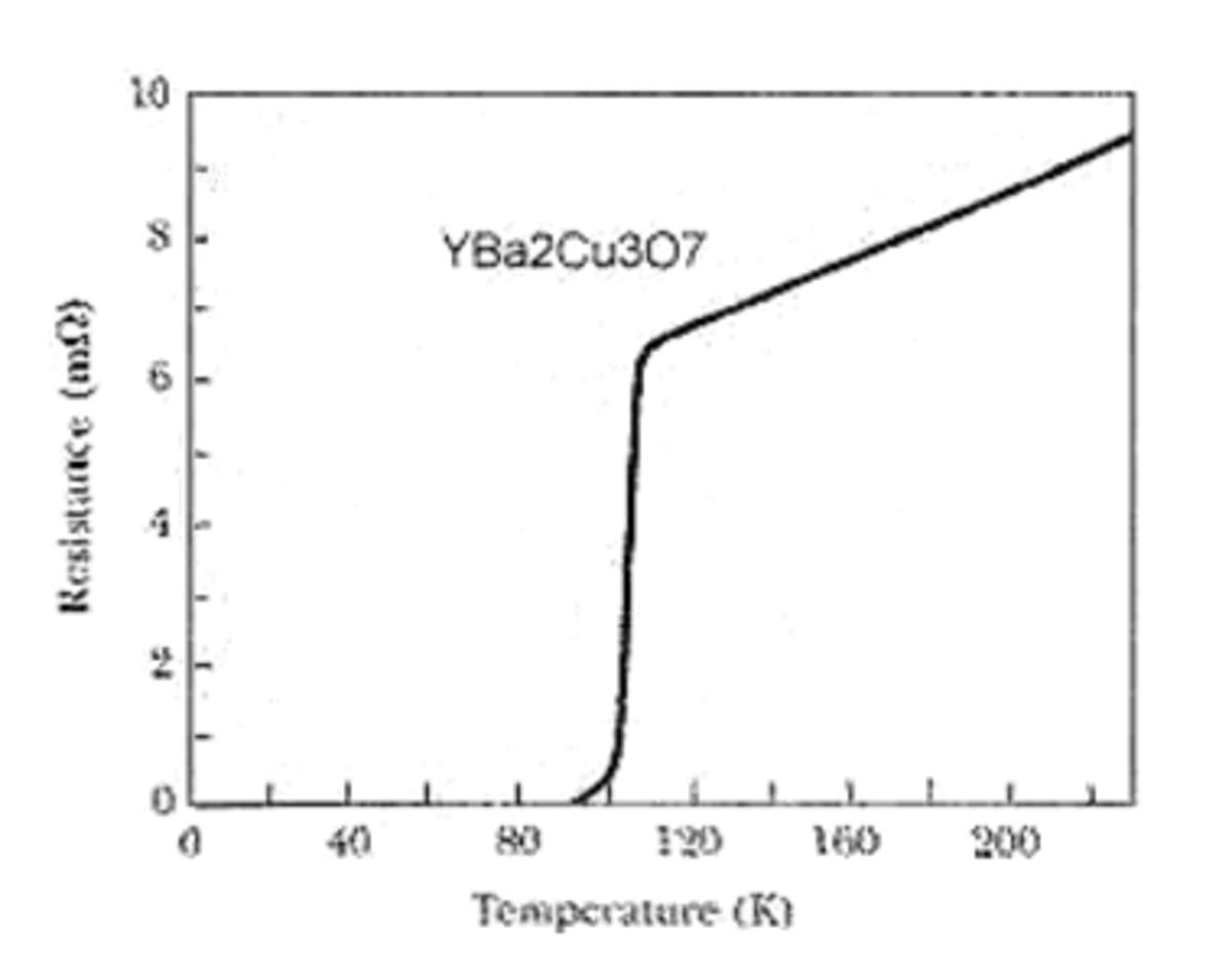 Graph of Temperature vs. Resistance for YBa2Cu3O7