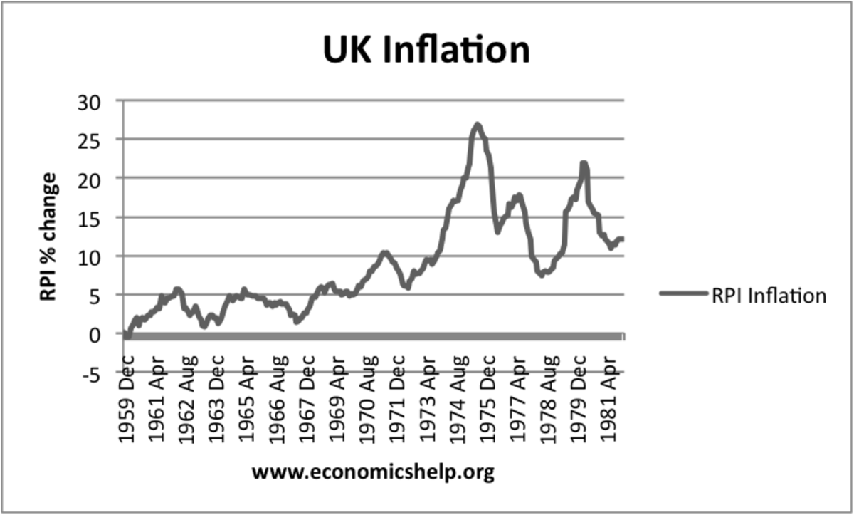 INFLATION IN THE UNITED KINGDOM 1960-1982