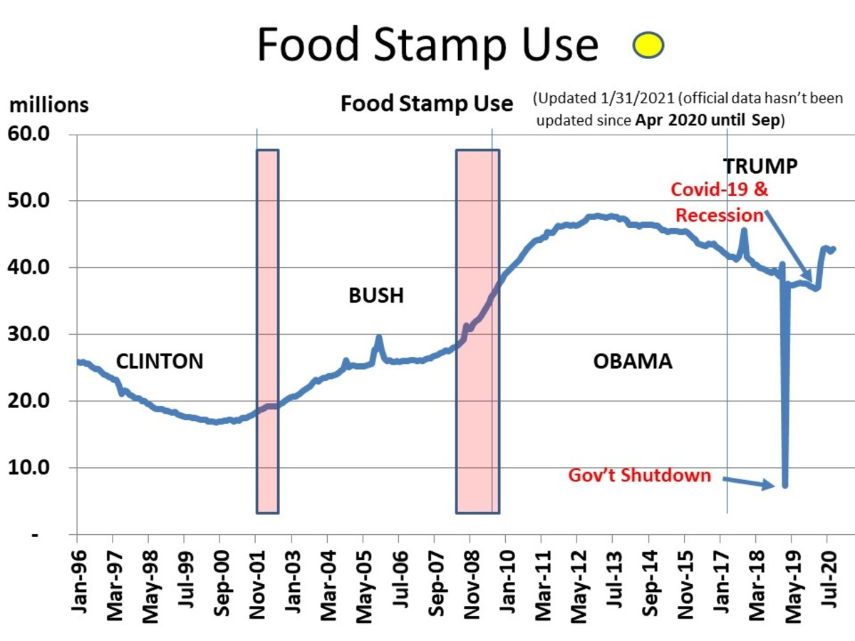 CHART EMP - 6  FOOD STAMP USE