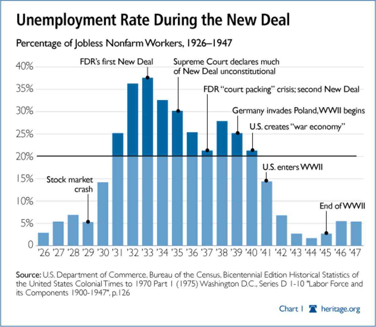 The New Deal's unconstitutional interventions extended the Great Depression by more than a decade.