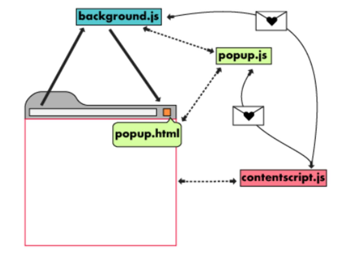 Figure1. Messagin API between scripts.