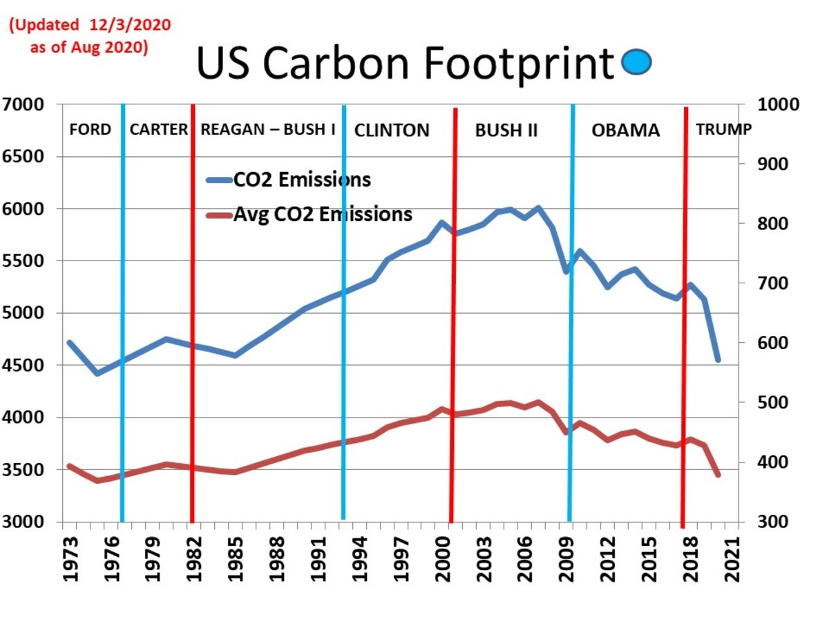CHART MISC - 6  U.S. Carbon Footprint