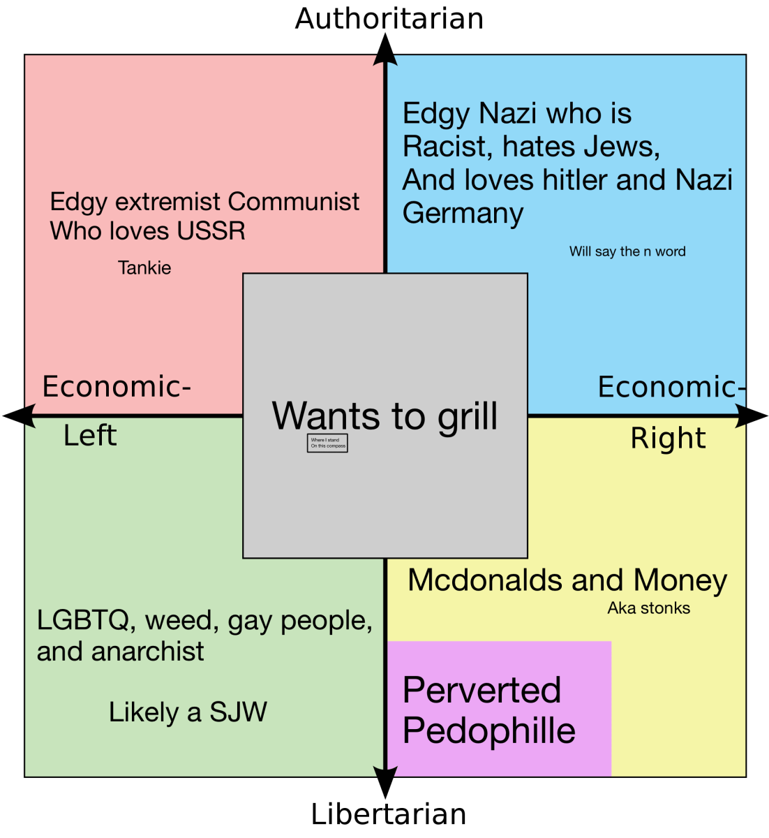 Stereotypes on the Political Compass