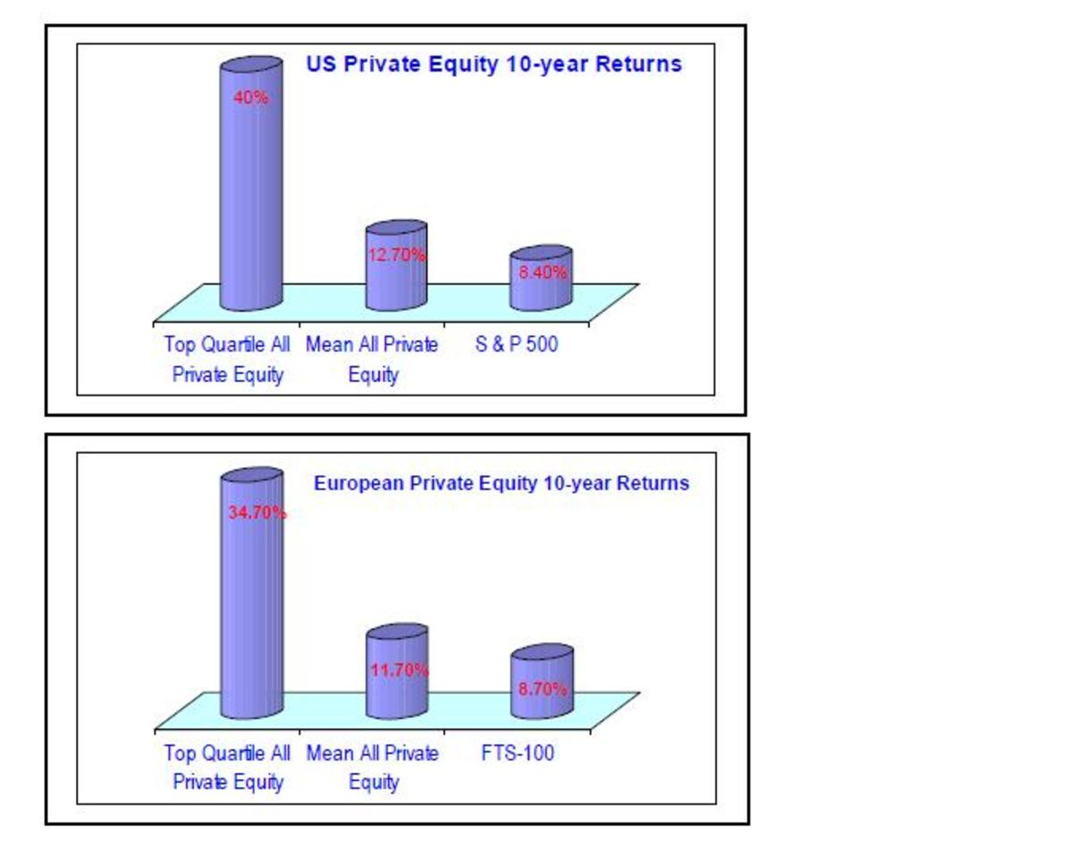 Average Returns on Peivate Equity